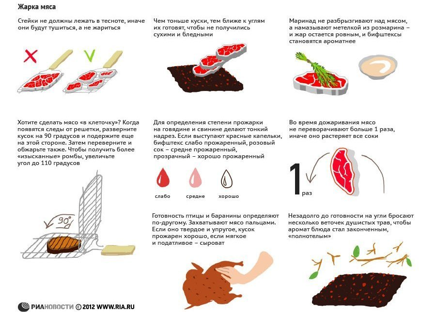 Как приготовить шашлык